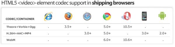 html5 video compatibility