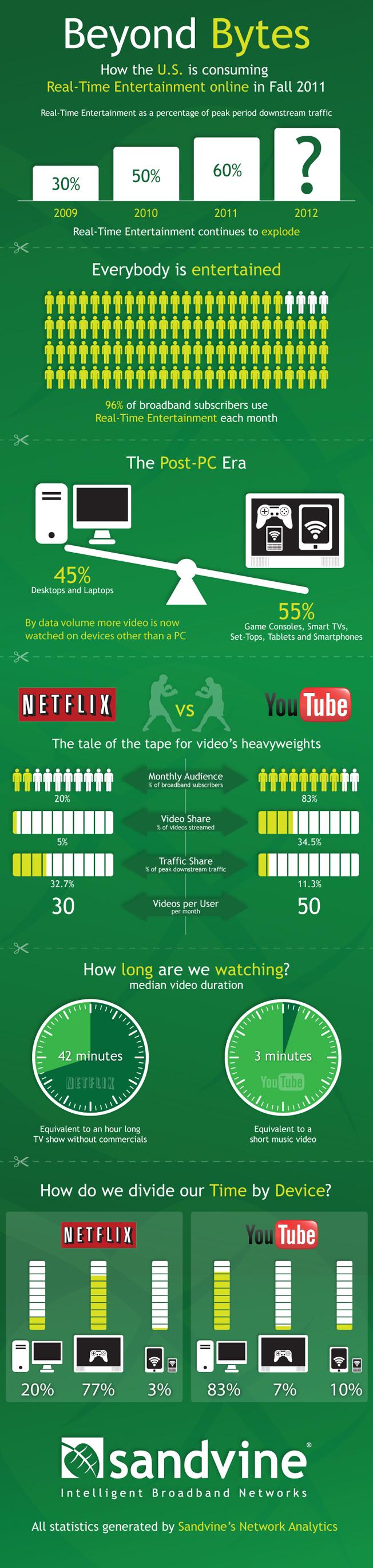People prefer larger screens for longer form content